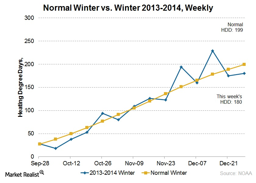 Image of: graph of HDD in average winter verse today's.