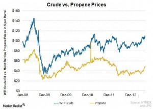 Chart displaying trends in propane prices vs. crude oil prices.
