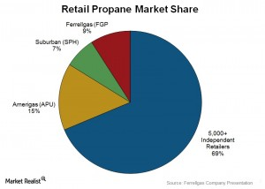 Pit chart of propane's market share.